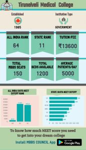 tirunelveli Medical College Admission Infographics
